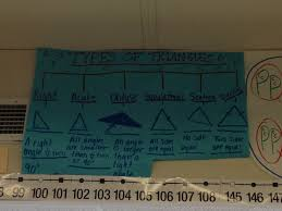 Map Types Thinking Map Tree Map Types Of Triangles Stuff