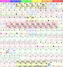 Periodic Table Timeline Farr Blog Chemistry Periodic Table
