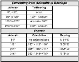 web exclusive calculating the direction of a line using azimuths