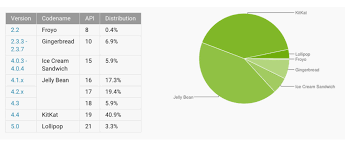 android distribution android distribution updated for march 2015 lollipop now at 3 3