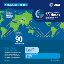 space in images 2017 07 reaching the iss infographic