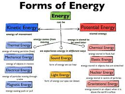 what type of energy is light form about forms types of energy types of forms types of forms in