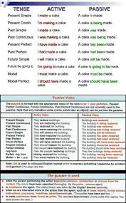 Change Active Voice To Passive Voice Worksheets 149 Best Passive Images On Pinterest Student Centered Resources