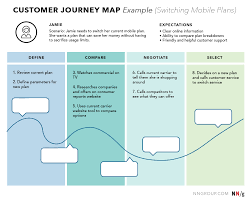 T Mobile Service Map Ux Mapping Methods Compared A Cheat Sheet