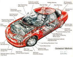 car parts worker bottleneck slows automotive growth airizeii u0027s blog