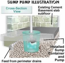 best sump pump reviews 2016