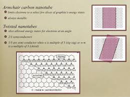 Armchair Carbon Nanotubes Band Structure Of Graphene Sheets And Carbon Nanotubes Ppt Video