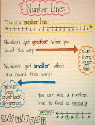 number lines ironically the maker of this number line uses the