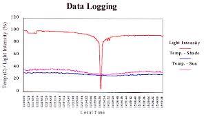 light intensity data logger data logging gif