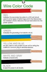 meaning of electrical wire color codes electrical engineering