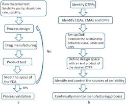 design freeze meaning application of quality by design in the current drug development