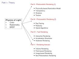 Physics Of Light Illumination Study Of How Different Materials Reflect Light