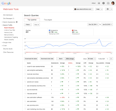 Webmaster by Google Webmaster Tools Now Reporting Single Clicks