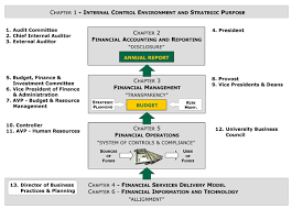 uvm financial management operations manual