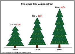 christmas tree prices the price of a christmas tree the pricing journal