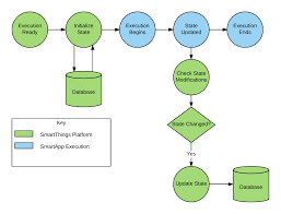storing data with state u2014 smartthings developer documentation