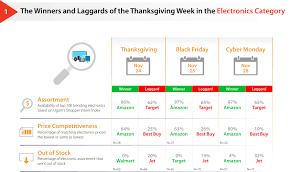 buy on amazon black friday or monday thanksgiving black friday u0026 cyber monday 2016 key takeaways