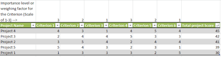 Six Sigma Excel Templates How To Select A Six Sigma Project Selection Grid