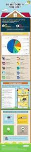 what uses the most energy in us homes infographic cleantechnica