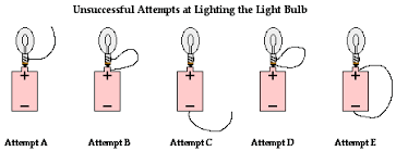 requirements of a circuit