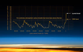 Future Temperature And Precipitation Change In Colorado Noaa Climate Change Vital Signs Of The Planet Evidence