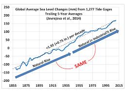 quotes about climate change al gore al gore climatism