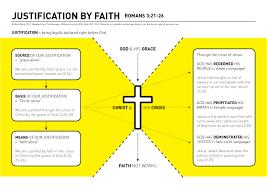 justification by faith romans 3 21 26 bible pinterest sola