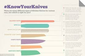 types of kitchen knives the seven most important knives every cook must in their