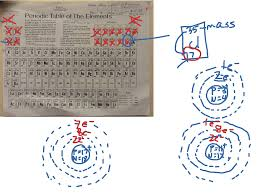 show me the periodic table periodic table drawing atoms clipartxtras