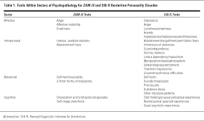 family study of borderline personality disorder and its sectors of
