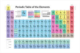 Elements In The Periodic Table Periodic Table Of Elements Digital Art By Michael Tompsett