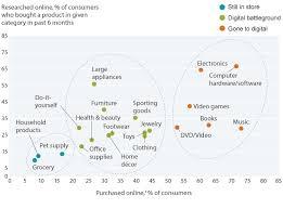 Grocery Merchandising Jobs Consumer Retail Boyden Executive Search