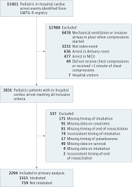 tracheal intubation during pediatric in hospital cardiac arrest