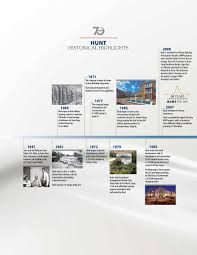 hunt companies real estate investment development management