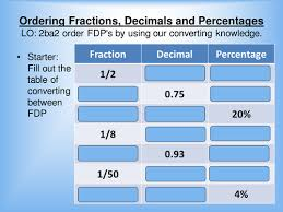 ordering fractions decimals and percentages by rpwelch32