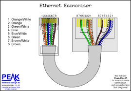 ethernet wire diagram colours are as expected except for the