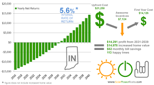 Solar Panels Estimate by Indiana Solar Power For Your House Rebates Tax Credits Savings