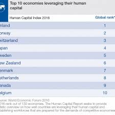Index by Human Capital Report 2016 Reports World Economic Forum