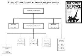 soviet russian air force organization