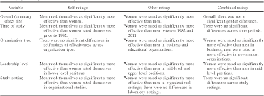 va combined rating table gender and perceptions of leadership effectiveness a meta analysis