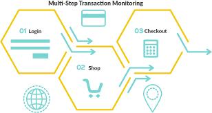 web application monitoring test u0026 monitor app performance
