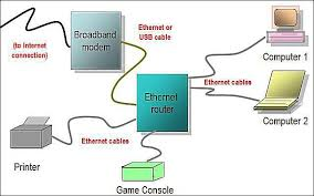 Home Lan Network Design Network Diagram Layouts Home Network Diagrams