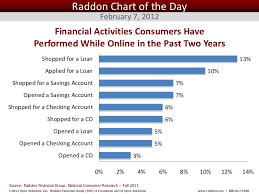 chart of the day the raddon chart of the day february 28 2012