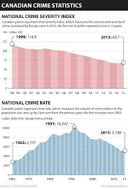 Map Of Canada Showing Calgary by Canada U0027s Crime Index Rises For 1st Time In 12 Years Lifted By