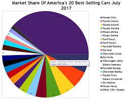 toyota us sales july 2017 ytd u s passenger car sales rankings top 167 best