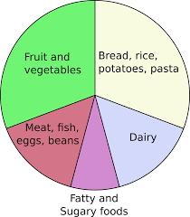 eatwell plate wikipedia