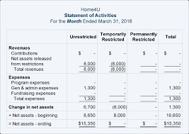 Income Statement For Non Profit Organization Template by Nonprofit Accounting Explanation Accountingcoach