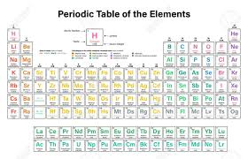 atomic number periodic table periodic table of the elements vector illustration shows atomic