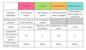 fase crociera dukan alimenti dieta dukan come funziona esempi cosa mangiare e