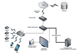 Home Network Design Home Network Design Home Awesome Home Network